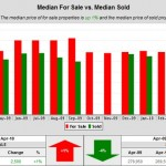 Housing Data for Shops at Legacy