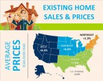 Infographic: Existing Home Sales and Prices
