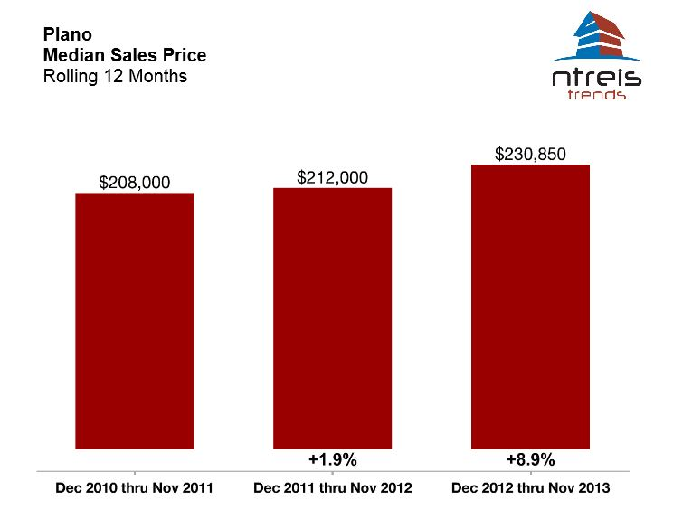 11% increase in Plano homes prices